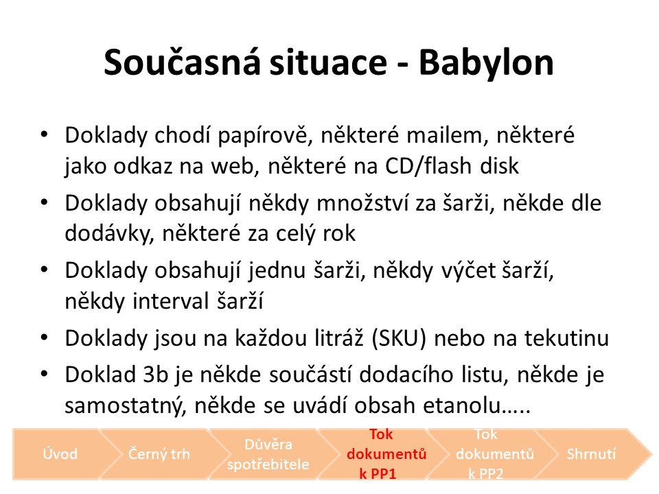 Současná situace - Babylon