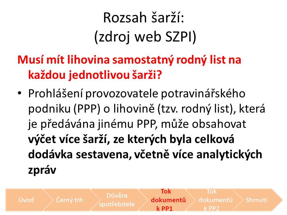 Rozsah šarží: (zdroj web SZPI)