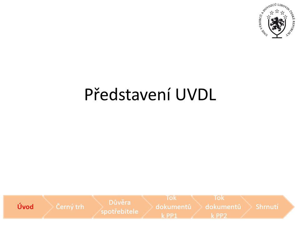 Představení UVDL Úvod Černý trh Důvěra spotřebitele Tok