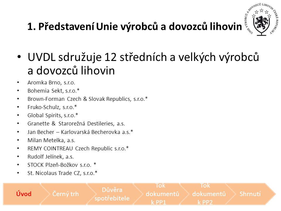 1. Představení Unie výrobců a dovozců lihovin