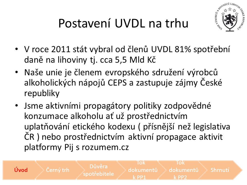 Postavení UVDL na trhu V roce 2011 stát vybral od členů UVDL 81% spotřební daně na lihoviny tj. cca 5,5 Mld Kč.