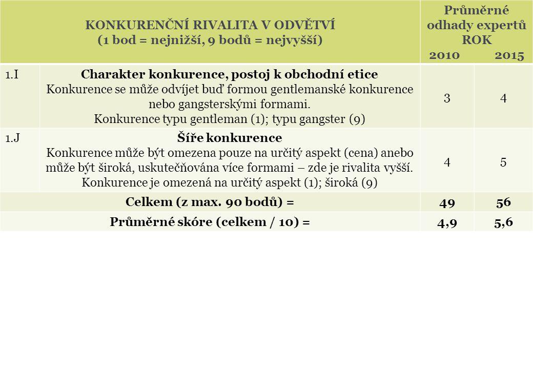 KONKURENČNÍ RIVALITA V ODVĚTVÍ (1 bod = nejnižší, 9 bodů = nejvyšší)