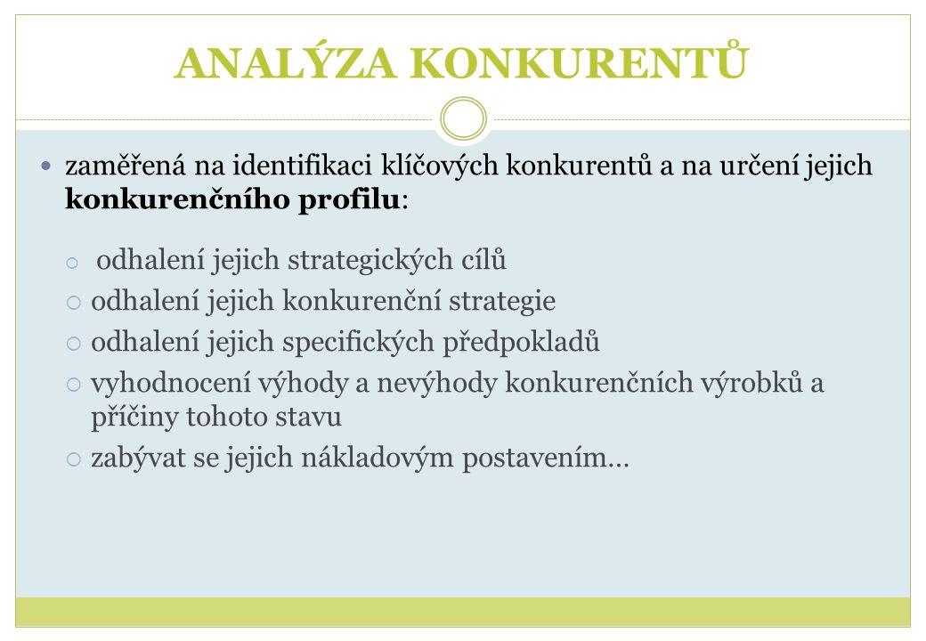 ANALÝZA KONKURENTŮ zaměřená na identifikaci klíčových konkurentů a na určení jejich konkurenčního profilu: