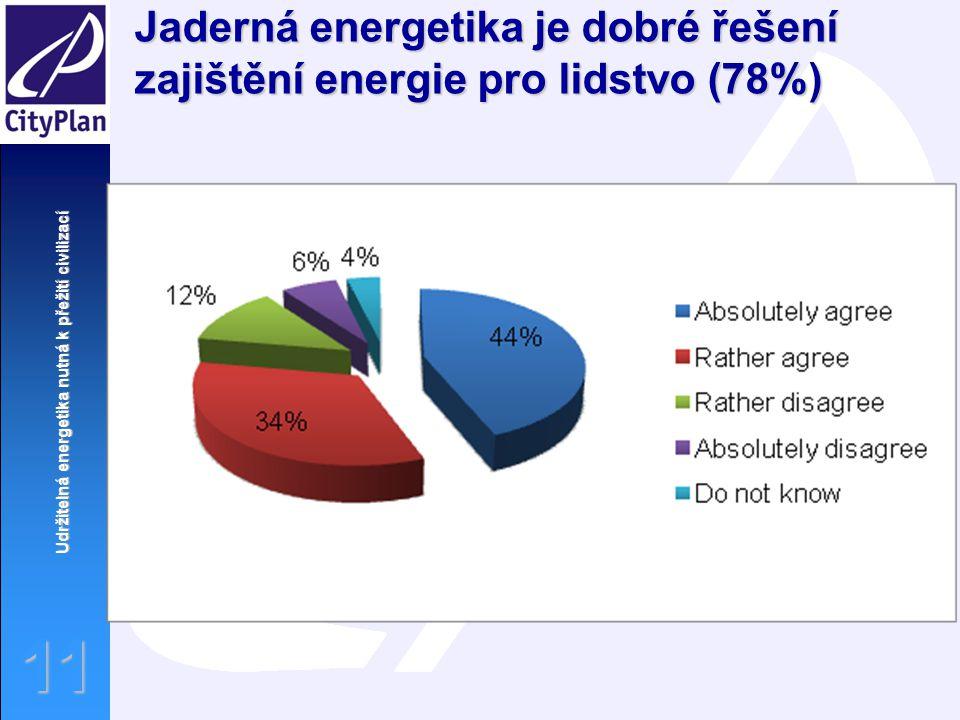 Jaderná energetika je dobré řešení zajištění energie pro lidstvo (78%)