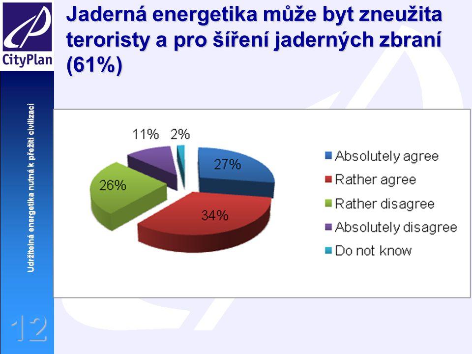 Jaderná energetika může byt zneužita teroristy a pro šíření jaderných zbraní (61%)