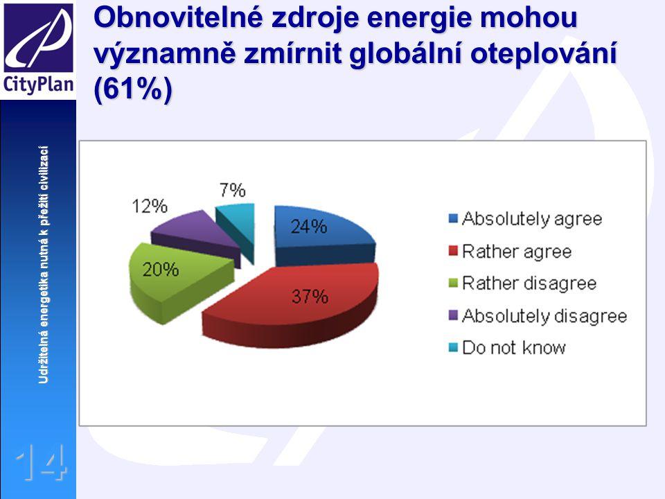 Obnovitelné zdroje energie mohou významně zmírnit globální oteplování (61%)