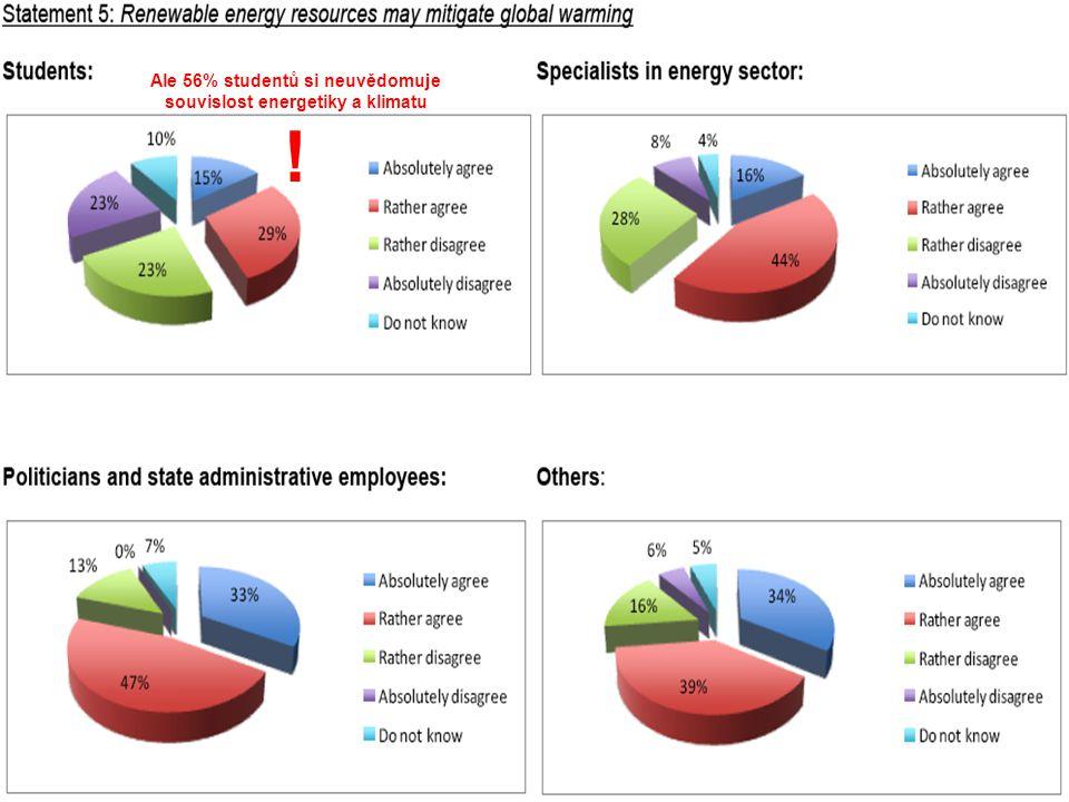 Ale 56% studentů si neuvědomuje souvislost energetiky a klimatu