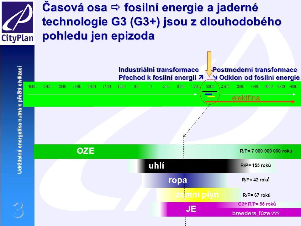 Časová osa  fosilní energie a jaderné technologie G3 (G3+) jsou z dlouhodobého pohledu jen epizoda
