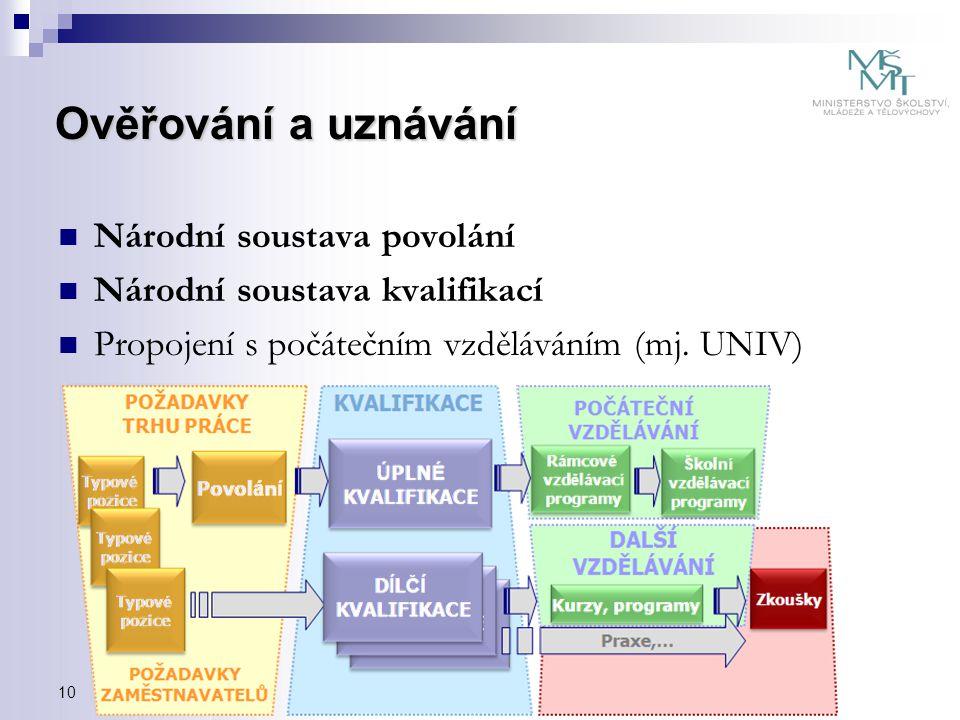 Ověřování a uznávání Národní soustava povolání