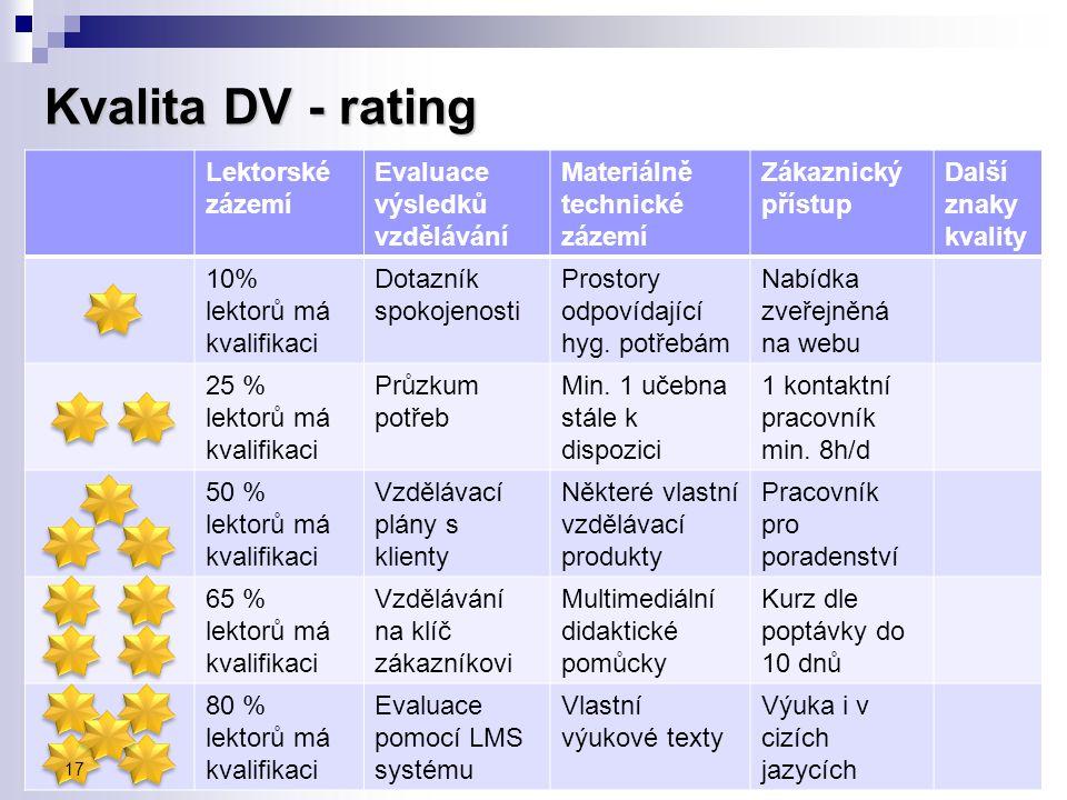 Kvalita DV - rating Lektorské zázemí Evaluace výsledků vzdělávání