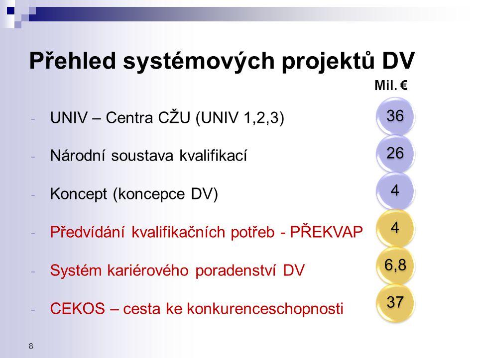 Přehled systémových projektů DV