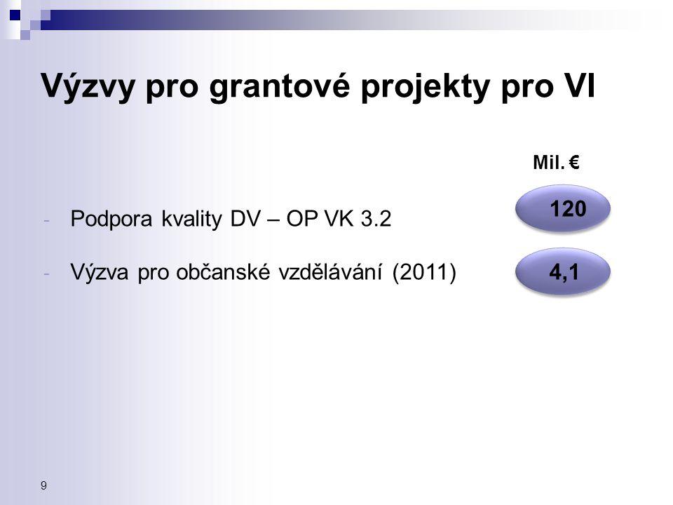 Výzvy pro grantové projekty pro VI