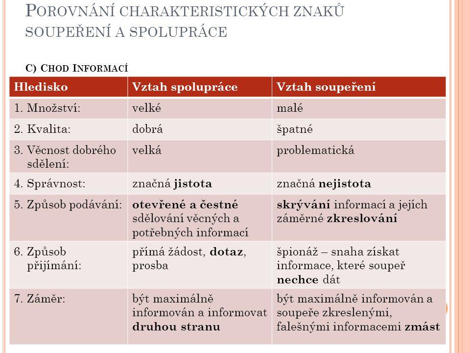 Porovnání charakteristických znaků soupeření a spolupráce C) Chod Informací