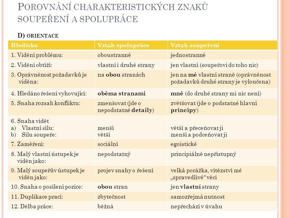 Porovnání charakteristických znaků soupeření a spolupráce D) orientace