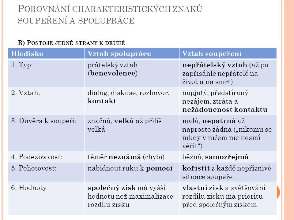 Porovnání charakteristických znaků soupeření a spolupráce B) Postoje jedné strany k druhé