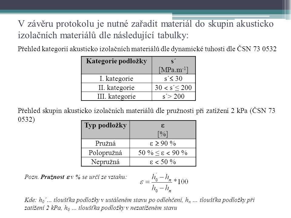 V závěru protokolu je nutné zařadit materiál do skupin akusticko izolačních materiálů dle následující tabulky: