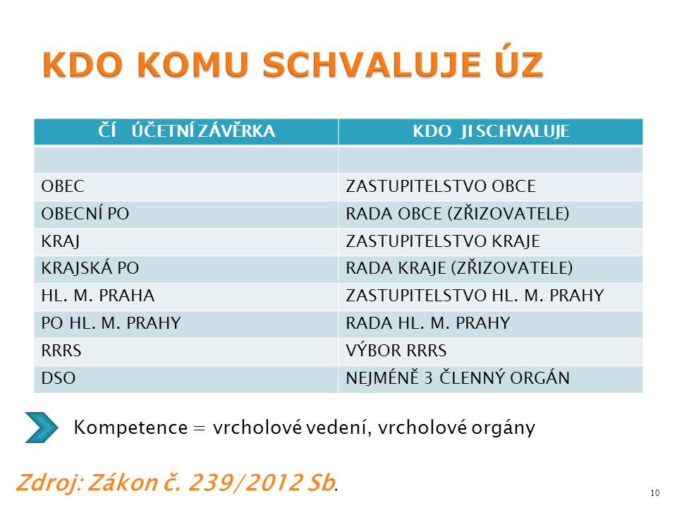 KDO KOMU SCHVALUJE ÚZ Zdroj: Zákon č. 239/2012 Sb.