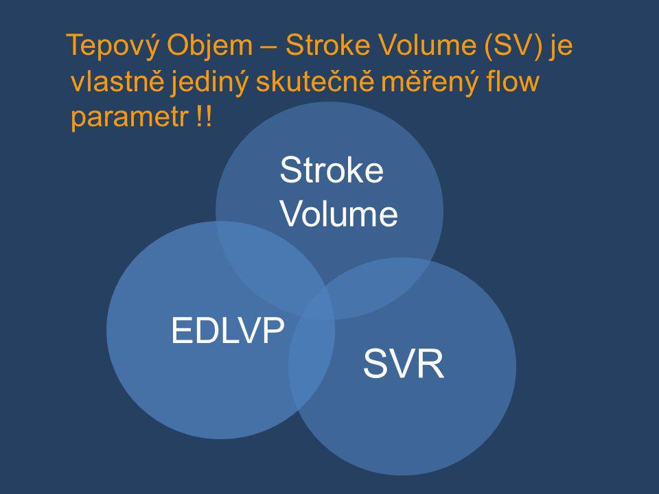 SVR Stroke Volume EDLVP