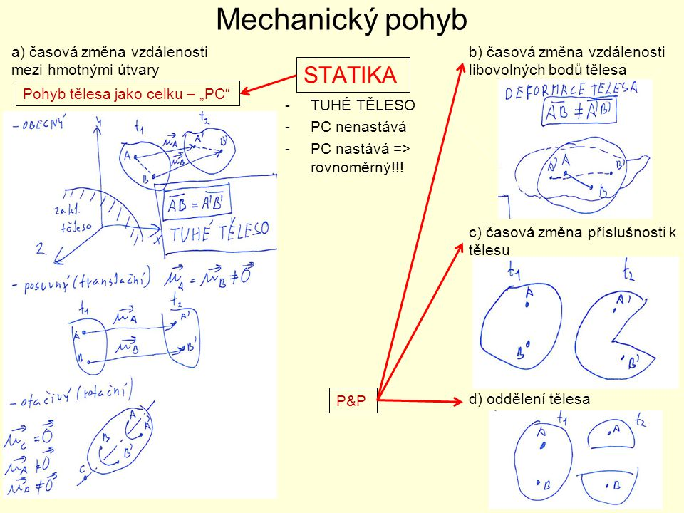 Mechanický pohyb STATIKA