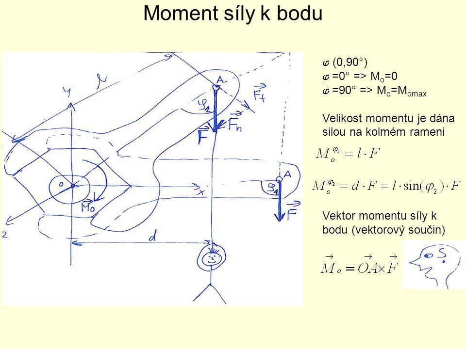 Moment síly k bodu j (0,90°) j =0° => Mo=0 j =90° => Mo=Momax