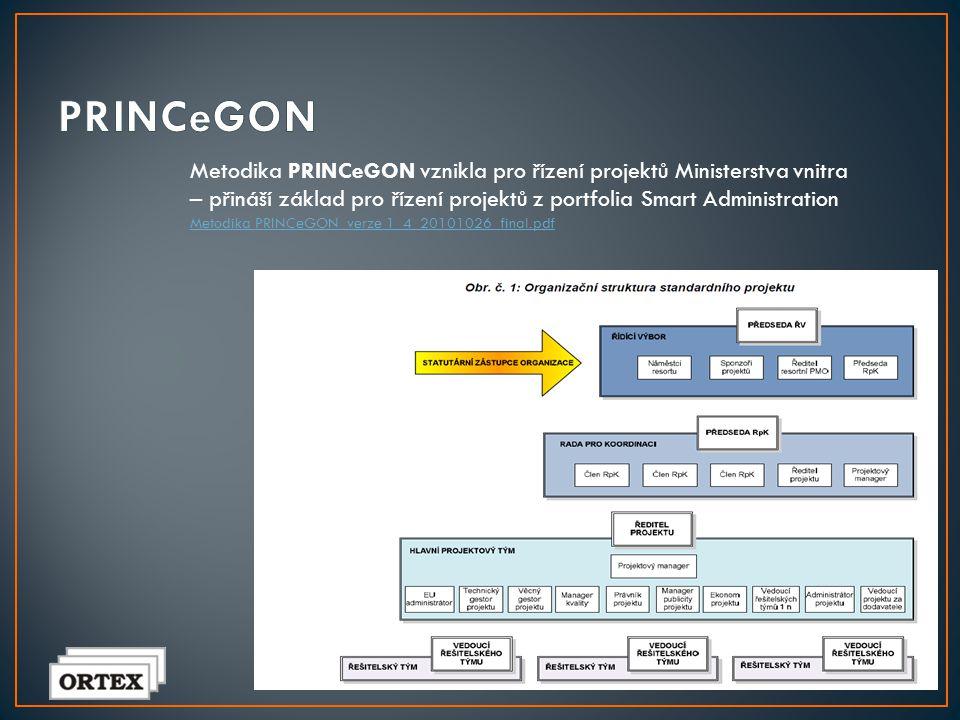 PRINCeGON Metodika PRINCeGON vznikla pro řízení projektů Ministerstva vnitra – přináší základ pro řízení projektů z portfolia Smart Administration.