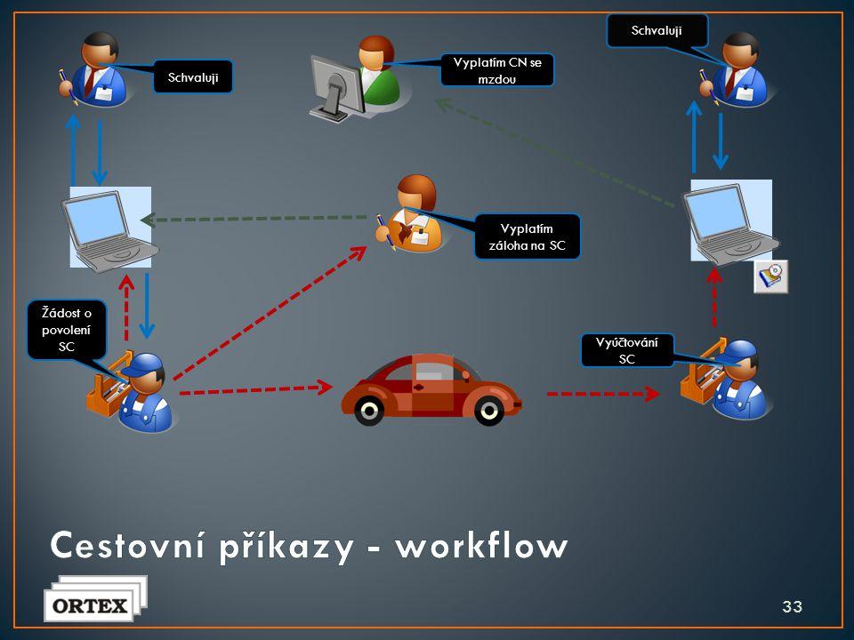 Cestovní příkazy - workflow