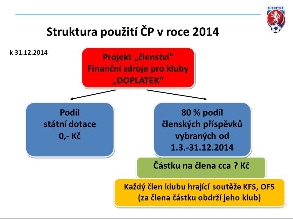 Struktura použití ČP v roce 2014