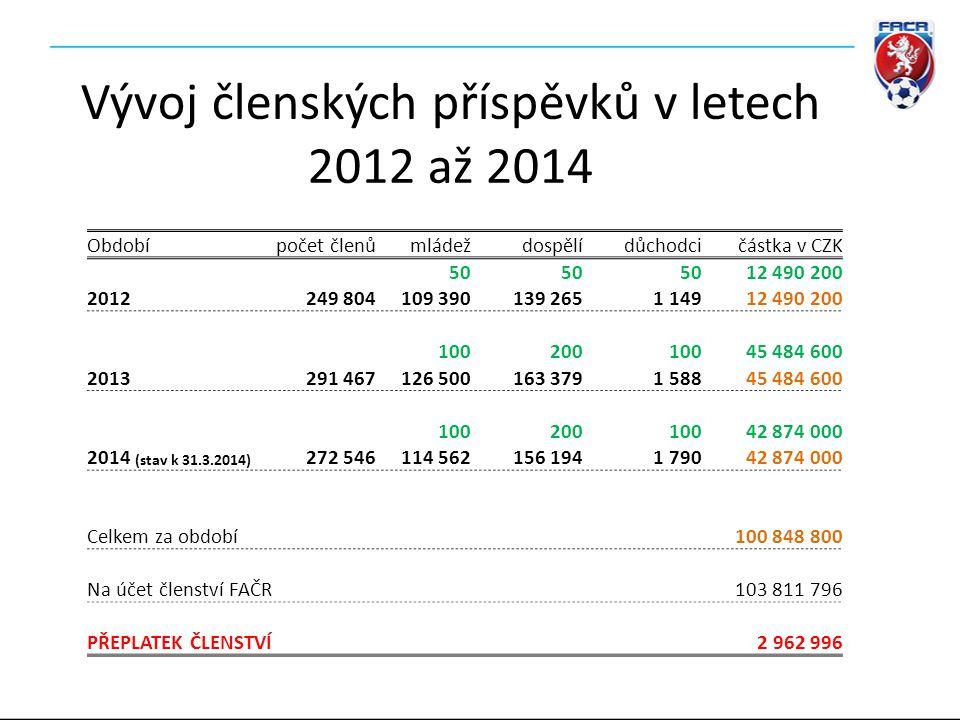 Vývoj členských příspěvků v letech 2012 až 2014