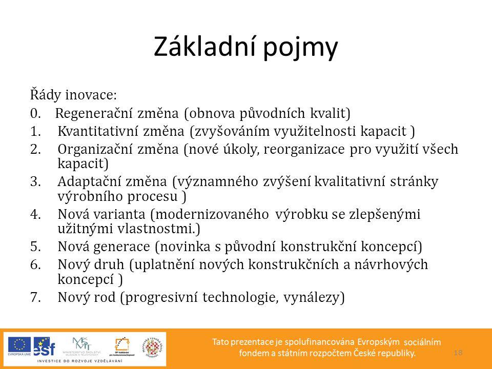 Základní pojmy Řády inovace: