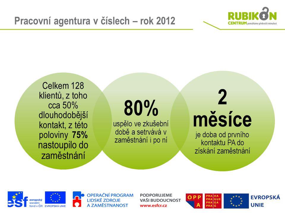 Pracovní agentura v číslech – rok 2012
