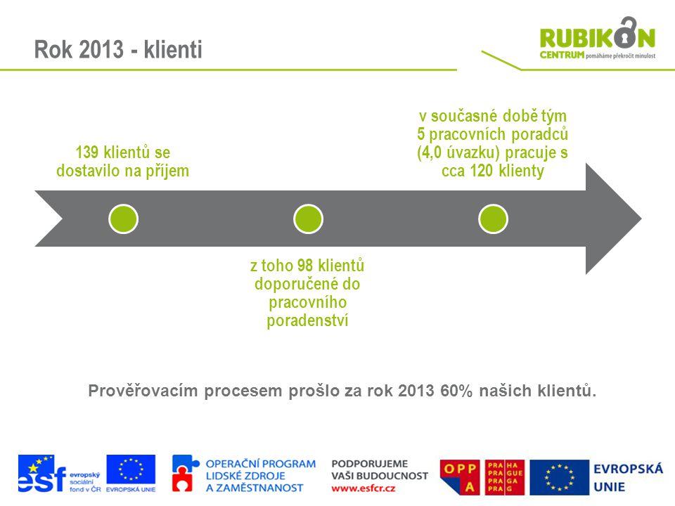 Rok 2013 - klienti 139 klientů se dostavilo na příjem. z toho 98 klientů doporučené do pracovního poradenství.