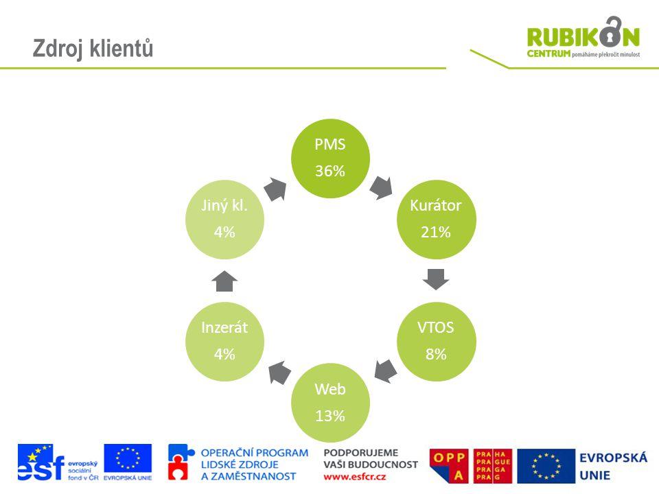 Zdroj klientů 36% PMS Kurátor 21% 8% VTOS 13% Web Inzerát 4% Jiný kl.