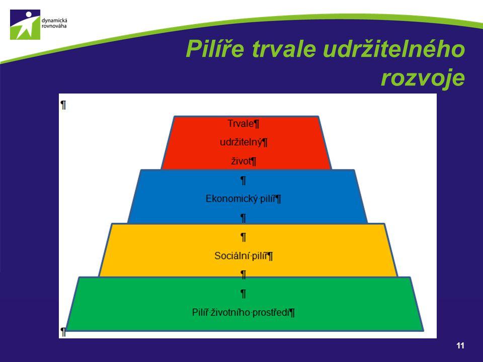 Pilíře trvale udržitelného rozvoje