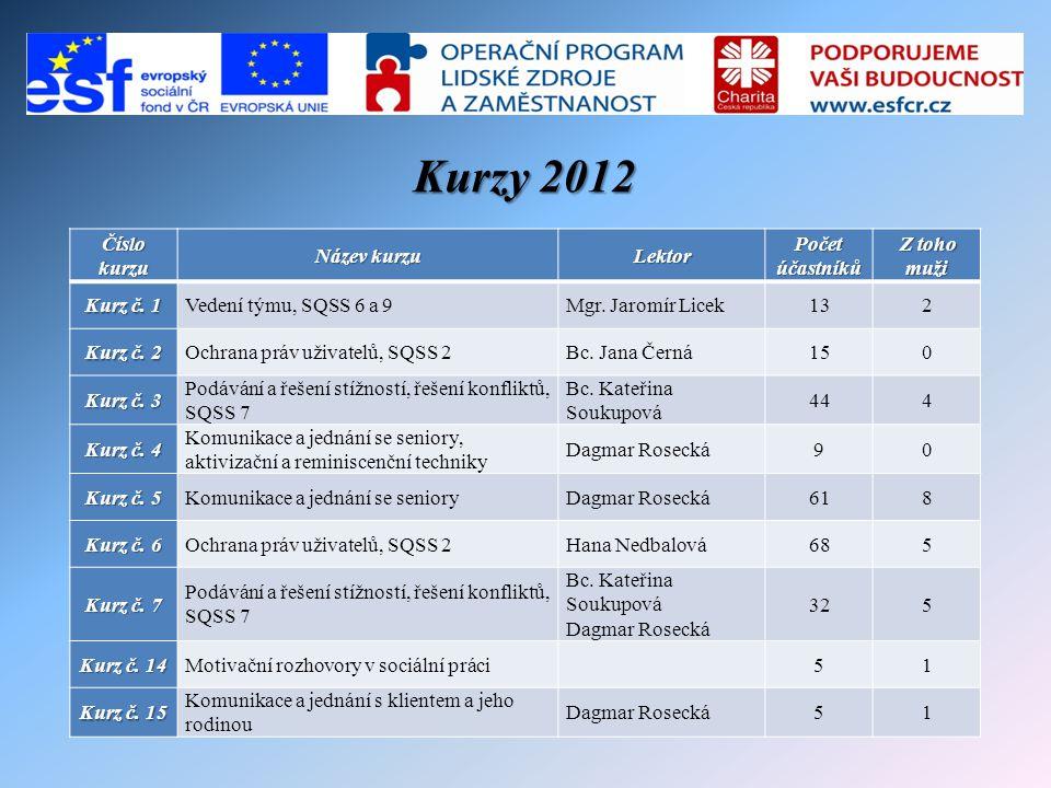 Kurzy 2012 Číslo kurzu Název kurzu Lektor Počet účastníků Z toho muži