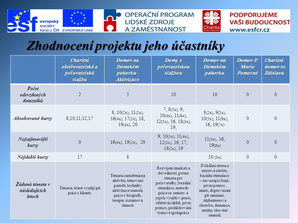 Zhodnocení projektu jeho účastníky