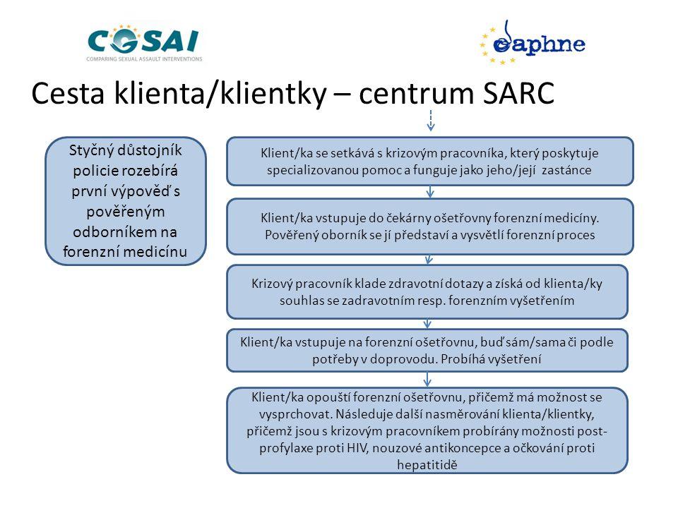 Cesta klienta/klientky – centrum SARC