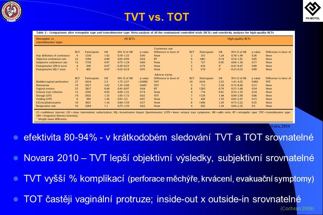 TVT vs. TOT efektivita 80-94% - v krátkodobém sledování TVT a TOT srovnatelné. Novara 2010 – TVT lepší objektivní výsledky, subjektivní srovnatelné.