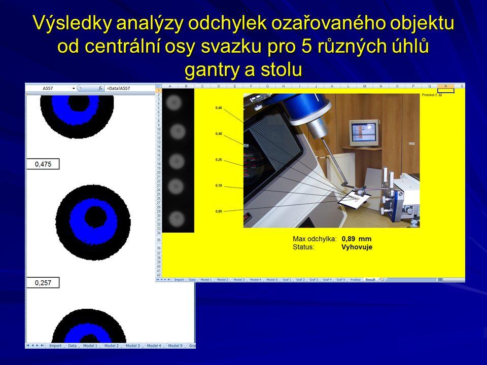 Výsledky analýzy odchylek ozařovaného objektu od centrální osy svazku pro 5 různých úhlů gantry a stolu