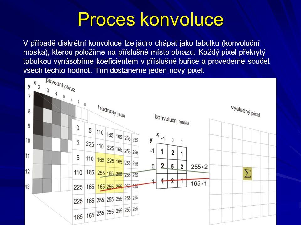 Proces konvoluce