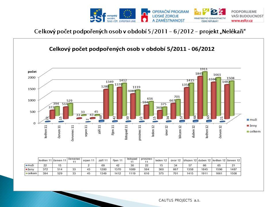 """Celkový počet podpořených osob v období 5/2011 – 6/2012 – projekt """"Nelékaři"""