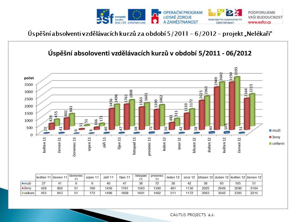 """Úspěšní absolventi vzdělávacích kurzů za období 5/2011 – 6/2012 – projekt """"Nelékaři"""