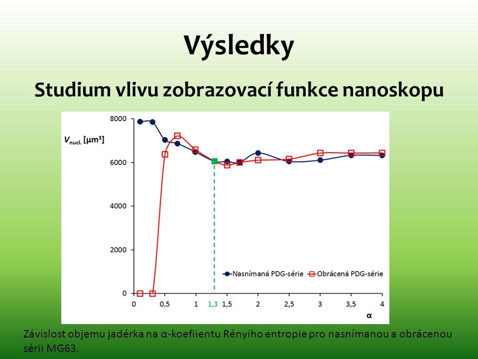 Studium vlivu zobrazovací funkce nanoskopu