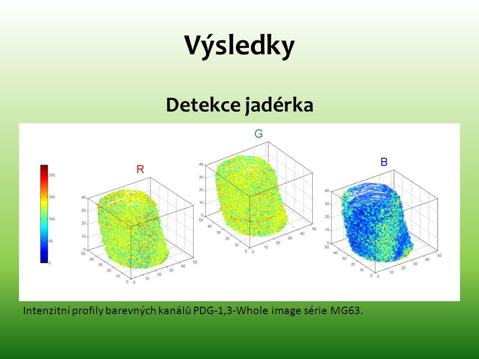 Výsledky Detekce jadérka