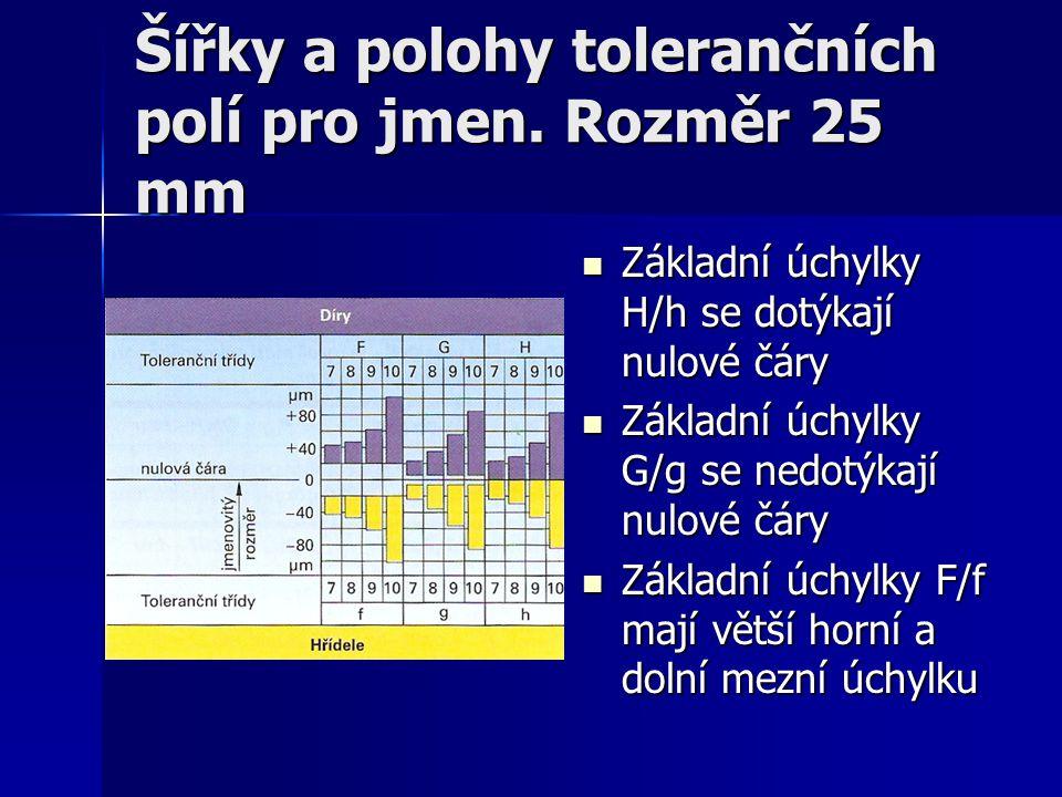 Šířky a polohy tolerančních polí pro jmen. Rozměr 25 mm