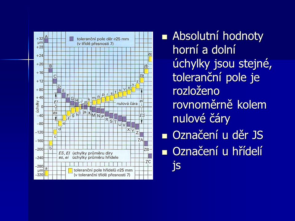 Absolutní hodnoty horní a dolní úchylky jsou stejné, toleranční pole je rozloženo rovnoměrně kolem nulové čáry