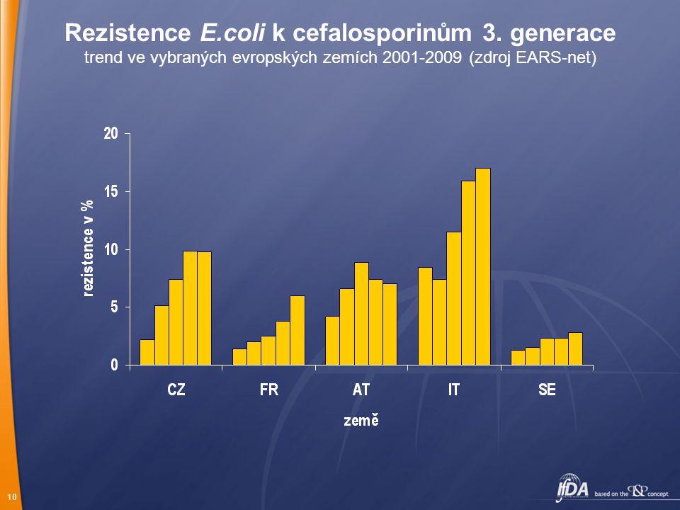 Rezistence E. coli k cefalosporinům 3