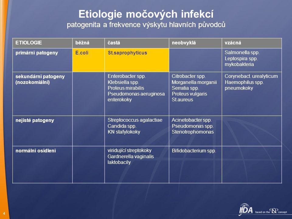 Etiologie močových infekcí patogenita a frekvence výskytu hlavních původců