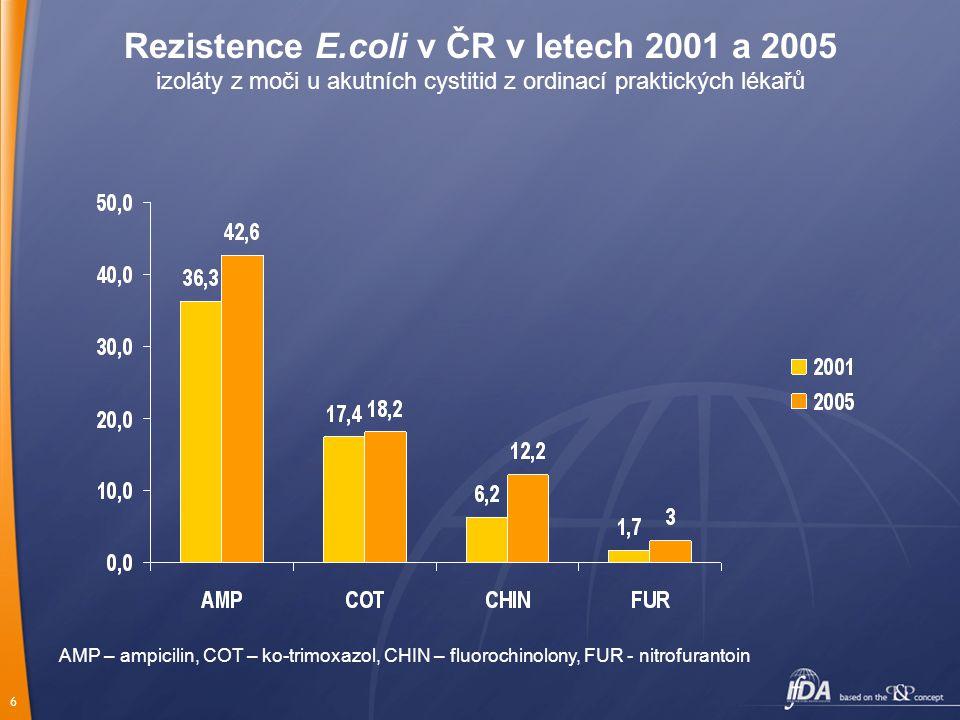 Rezistence E.coli v ČR v letech 2001 a 2005 izoláty z moči u akutních cystitid z ordinací praktických lékařů