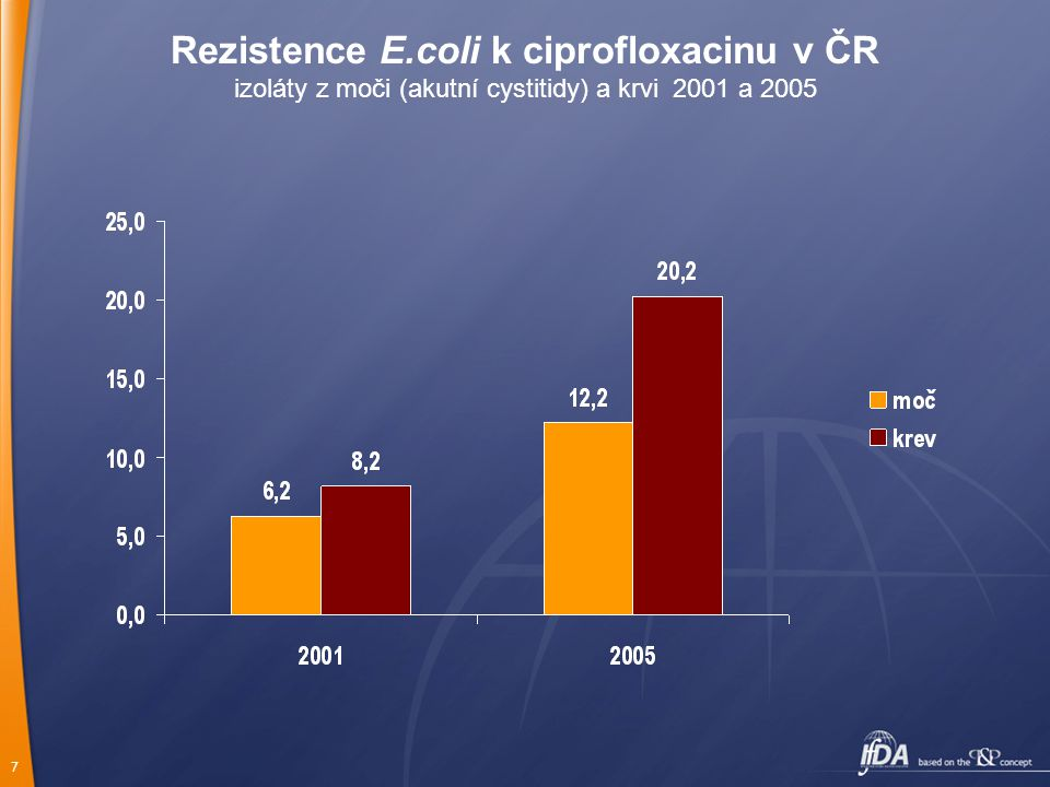 Rezistence E.coli k ciprofloxacinu v ČR izoláty z moči (akutní cystitidy) a krvi 2001 a 2005