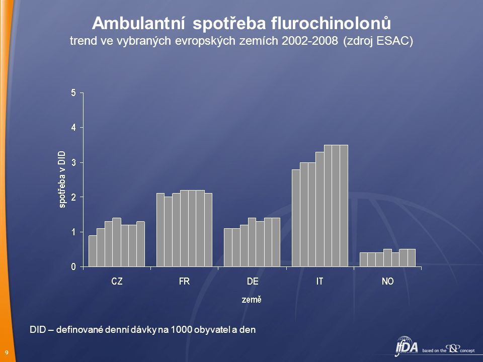 Ambulantní spotřeba flurochinolonů trend ve vybraných evropských zemích 2002-2008 (zdroj ESAC)